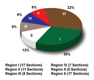 AIAA Members By Region